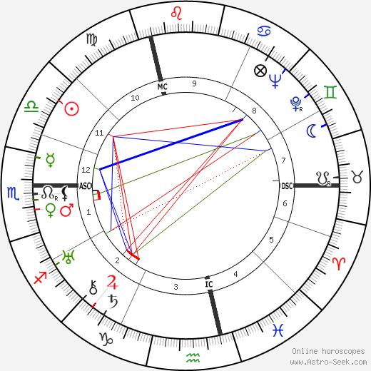 Kiki de Montparnasse tema natale, oroscopo, Kiki de Montparnasse oroscopi gratuiti, astrologia