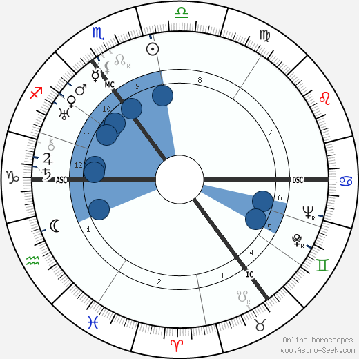 Margarete Buber-Neumann wikipedia, horoscope, astrology, instagram