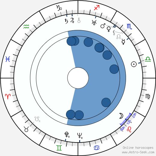 Ralph Rainger wikipedia, horoscope, astrology, instagram