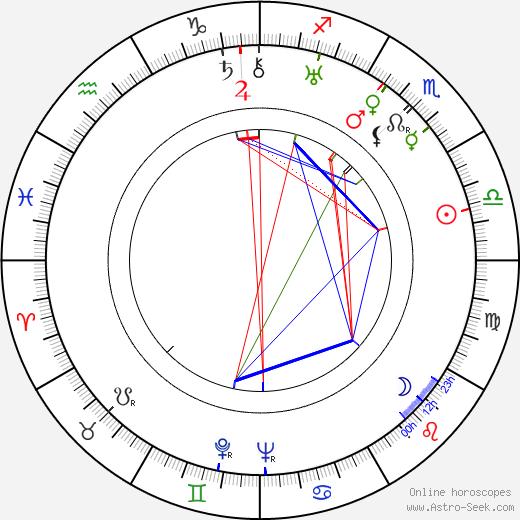 Ralph Rainger tema natale, oroscopo, Ralph Rainger oroscopi gratuiti, astrologia