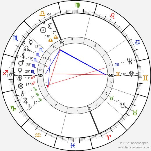 Salvador Galo Dali birth chart, biography, wikipedia 2020, 2021