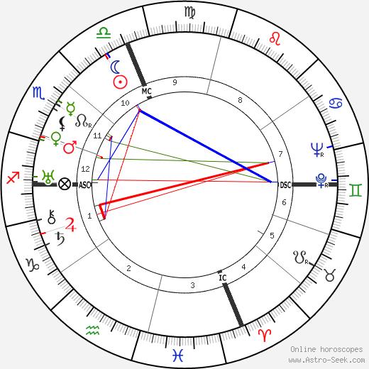 Salvador Galo Dali birth chart, Salvador Galo Dali astro natal horoscope, astrology