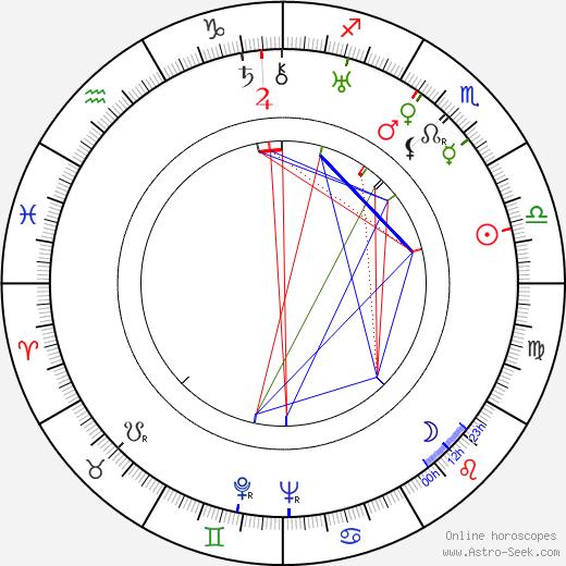 Viljo Castrén astro natal birth chart, Viljo Castrén horoscope, astrology