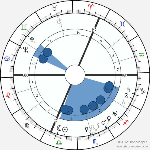 Yves Lanvin wikipedia, horoscope, astrology, instagram