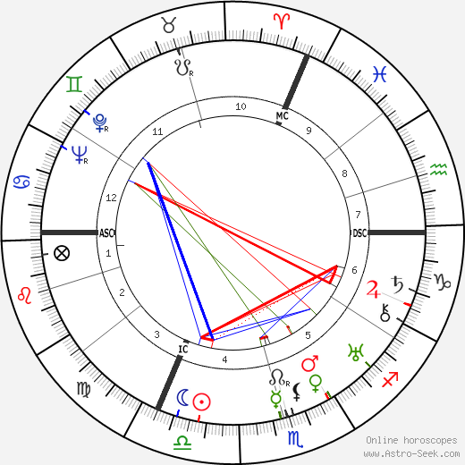 Yves Lanvin день рождения гороскоп, Yves Lanvin Натальная карта онлайн