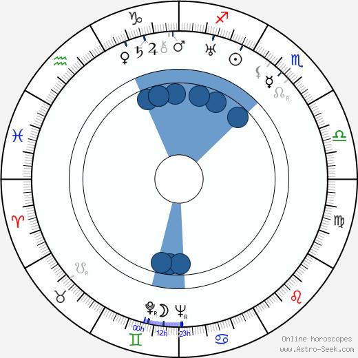 Allan Salo wikipedia, horoscope, astrology, instagram