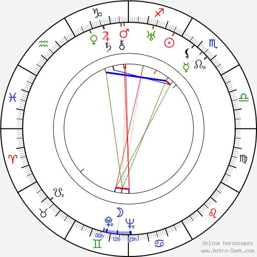 Allan Salo birth chart, Allan Salo astro natal horoscope, astrology