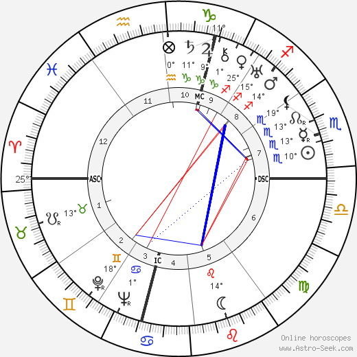 André Malraux birth chart, biography, wikipedia 2019, 2020