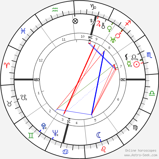 André Malraux astro natal birth chart, André Malraux horoscope, astrology