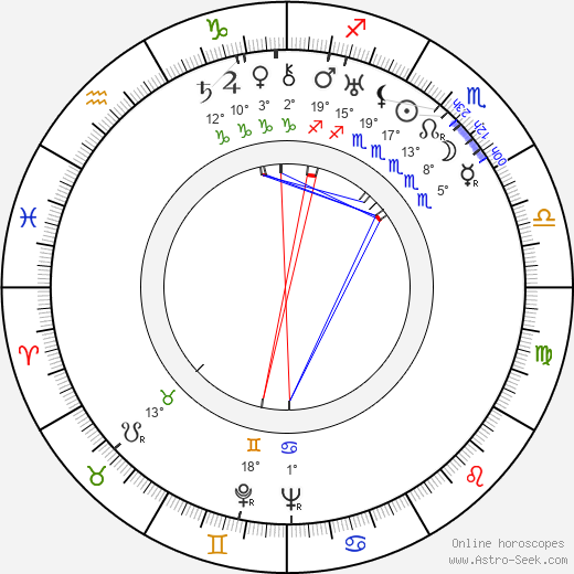 Anthony Kimmins birth chart, biography, wikipedia 2018, 2019