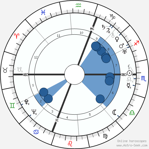 Benedetto Barberi wikipedia, horoscope, astrology, instagram