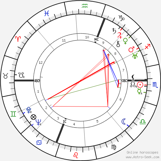 Benedetto Barberi astro natal birth chart, Benedetto Barberi horoscope, astrology