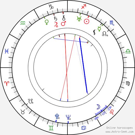 Betty Mack birth chart, Betty Mack astro natal horoscope, astrology