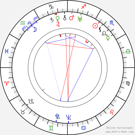 Bronislava Livia birth chart, Bronislava Livia astro natal horoscope, astrology