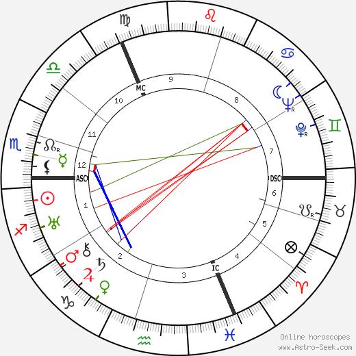 Edwina Mountbatten день рождения гороскоп, Edwina Mountbatten Натальная карта онлайн