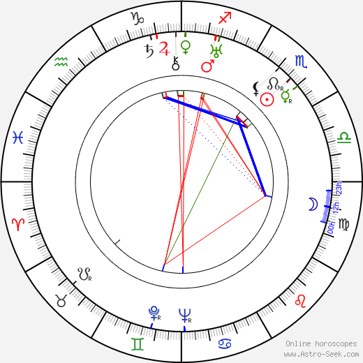 Erzsi Orsolya birth chart, Erzsi Orsolya astro natal horoscope, astrology