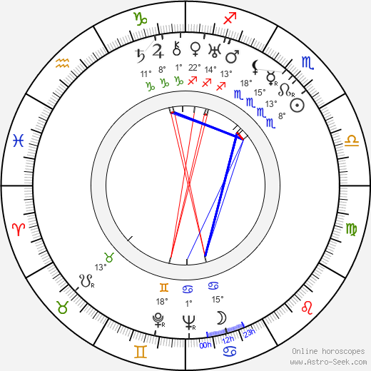Fita Benkhoff birth chart, biography, wikipedia 2018, 2019