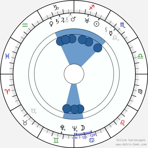 Glory Leppänen wikipedia, horoscope, astrology, instagram