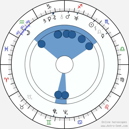 H. Bruce Humberstone wikipedia, horoscope, astrology, instagram