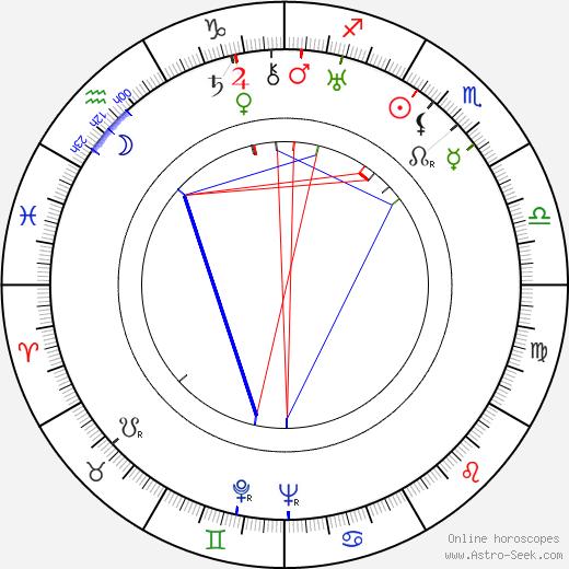 H. Bruce Humberstone birth chart, H. Bruce Humberstone astro natal horoscope, astrology