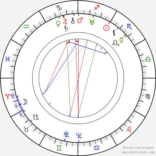 Harry-Max tema natale, oroscopo, Harry-Max oroscopi gratuiti, astrologia