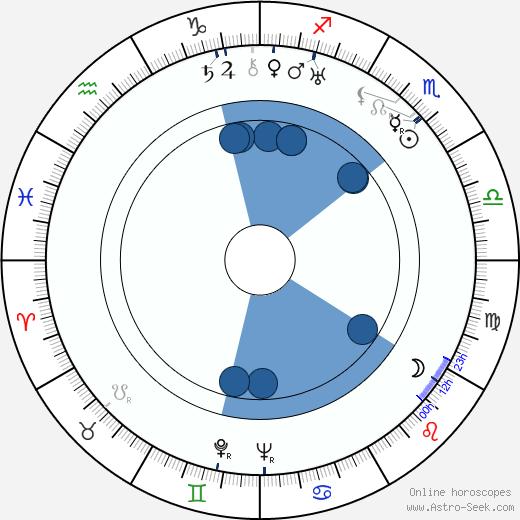 Ivan Pyryev wikipedia, horoscope, astrology, instagram