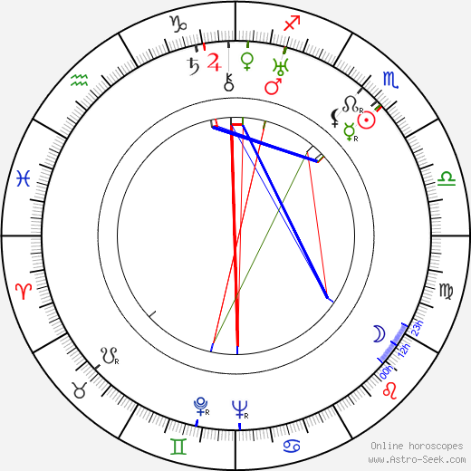 Ivan Pyryev birth chart, Ivan Pyryev astro natal horoscope, astrology