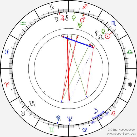 James Dunn birth chart, James Dunn astro natal horoscope, astrology