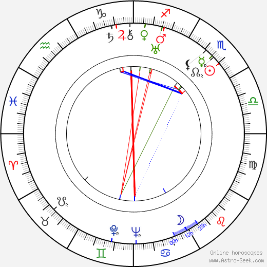 Josef Menzel день рождения гороскоп, Josef Menzel Натальная карта онлайн