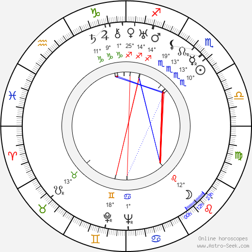 King Leopold III birth chart, biography, wikipedia 2019, 2020