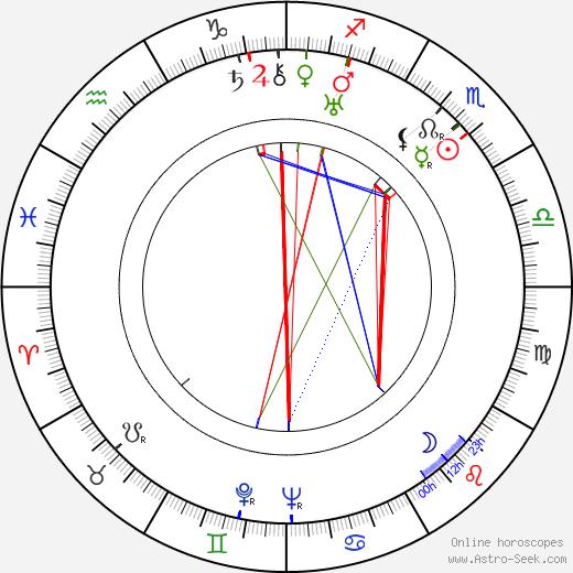 King Leopold III astro natal birth chart, King Leopold III horoscope, astrology