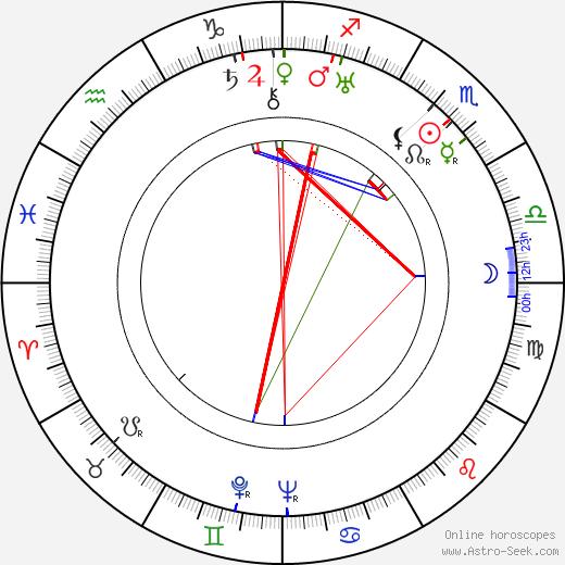 Luli Deste день рождения гороскоп, Luli Deste Натальная карта онлайн