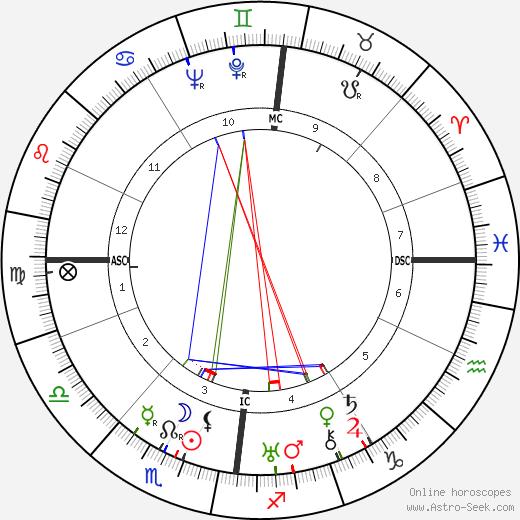 Magda Ritschel astro natal birth chart, Magda Ritschel horoscope, astrology
