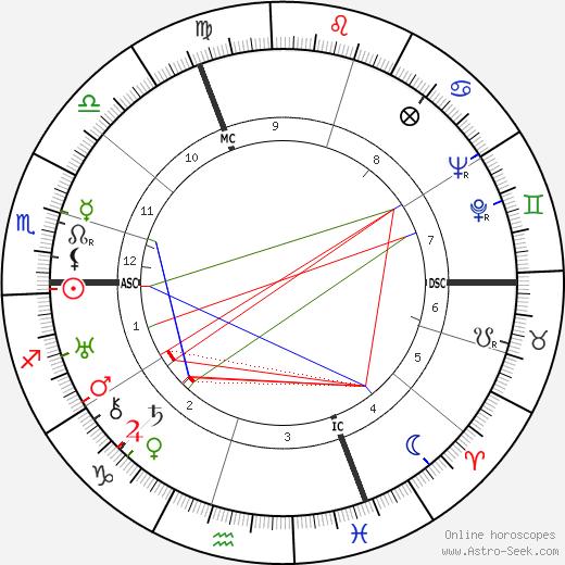 Marieluise Fleisser день рождения гороскоп, Marieluise Fleisser Натальная карта онлайн