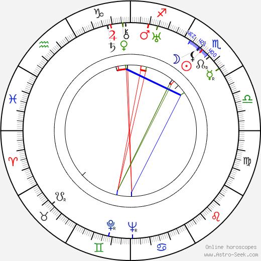 Martti Santavuori birth chart, Martti Santavuori astro natal horoscope, astrology