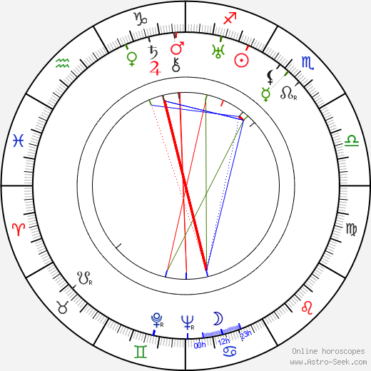 Max Wagner astro natal birth chart, Max Wagner horoscope, astrology