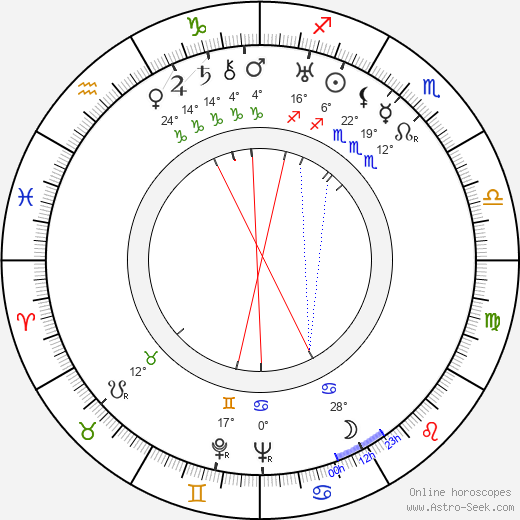Mildred Harris birth chart, biography, wikipedia 2020, 2021