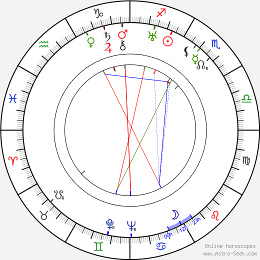 Mildred Harris birth chart, Mildred Harris astro natal horoscope, astrology