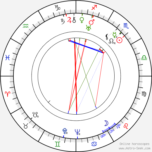 Paul Ford birth chart, Paul Ford astro natal horoscope, astrology