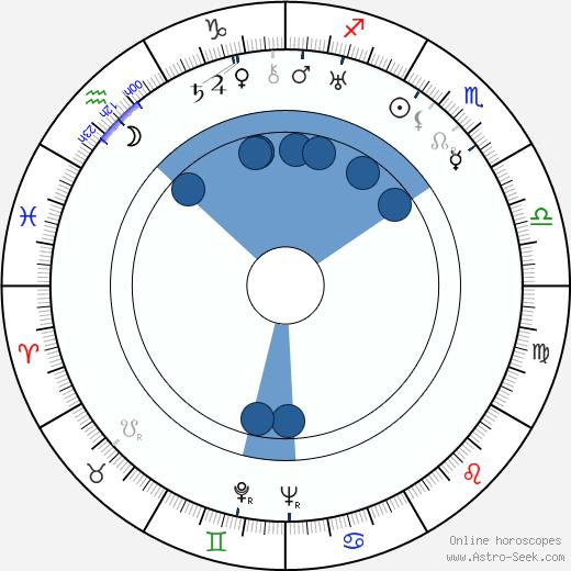 Rajaram Vankudre Shantaram wikipedia, horoscope, astrology, instagram