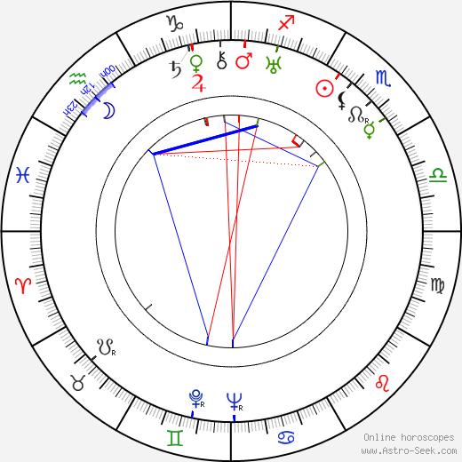 Rajaram Vankudre Shantaram день рождения гороскоп, Rajaram Vankudre Shantaram Натальная карта онлайн