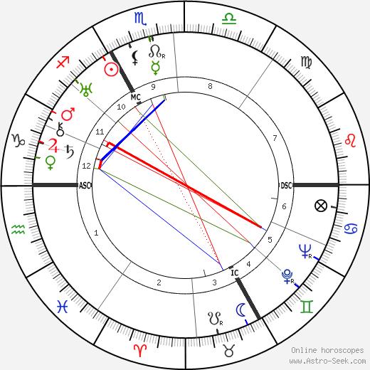Rudolf Höss tema natale, oroscopo, Rudolf Höss oroscopi gratuiti, astrologia