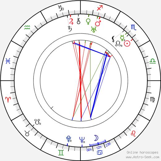 Stanislawa Przybyszewska astro natal birth chart, Stanislawa Przybyszewska horoscope, astrology