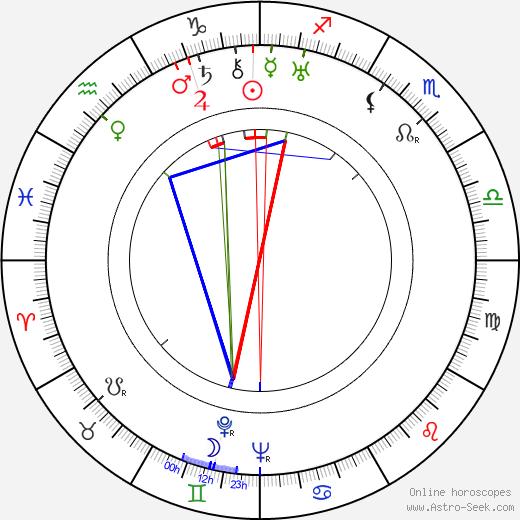Alexandr Alexandrovič Fadějev astro natal birth chart, Alexandr Alexandrovič Fadějev horoscope, astrology