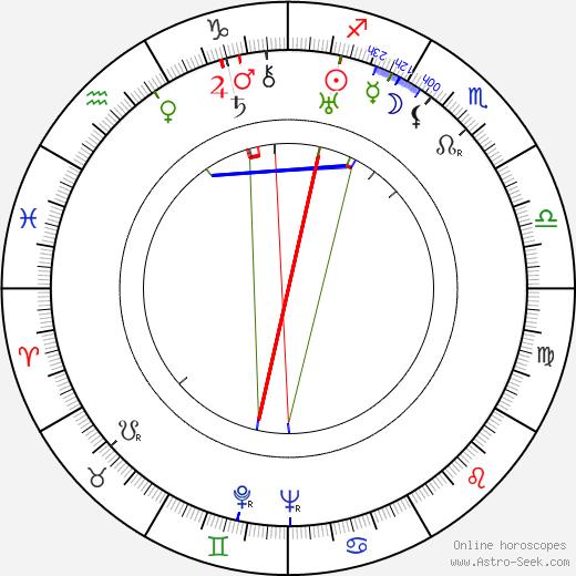 Кэрол Демпстер Carol Dempster день рождения гороскоп, Carol Dempster Натальная карта онлайн