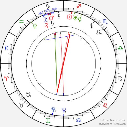 Eduard von Borsody день рождения гороскоп, Eduard von Borsody Натальная карта онлайн