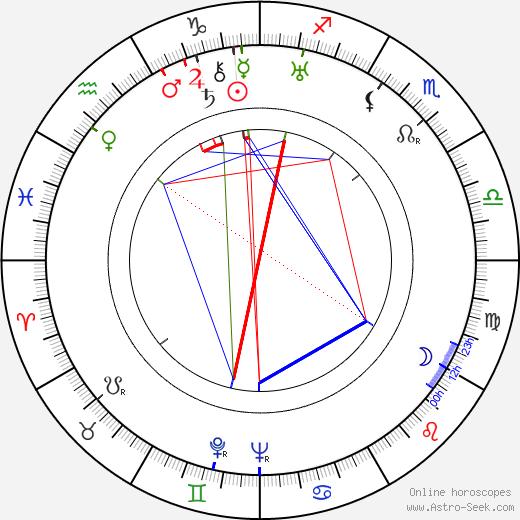 Friedl Haerlin birth chart, Friedl Haerlin astro natal horoscope, astrology