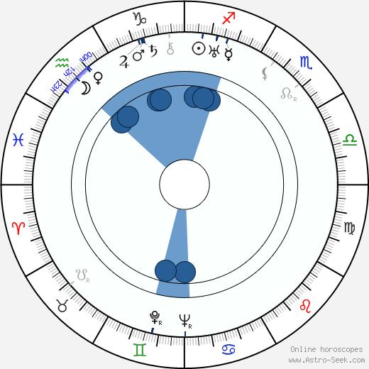 Gail Bonney wikipedia, horoscope, astrology, instagram