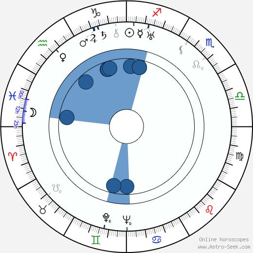 Hans Schott-Schöbinger wikipedia, horoscope, astrology, instagram