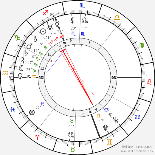 Henri Cochet birth chart, biography, wikipedia 2018, 2019